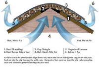 Roofing vent protects for your home and family